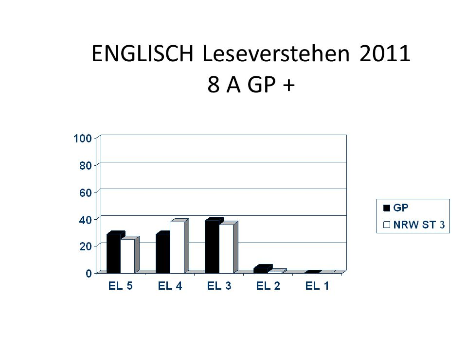 ENGLISCH Leseverstehen 2011 8 A GP +