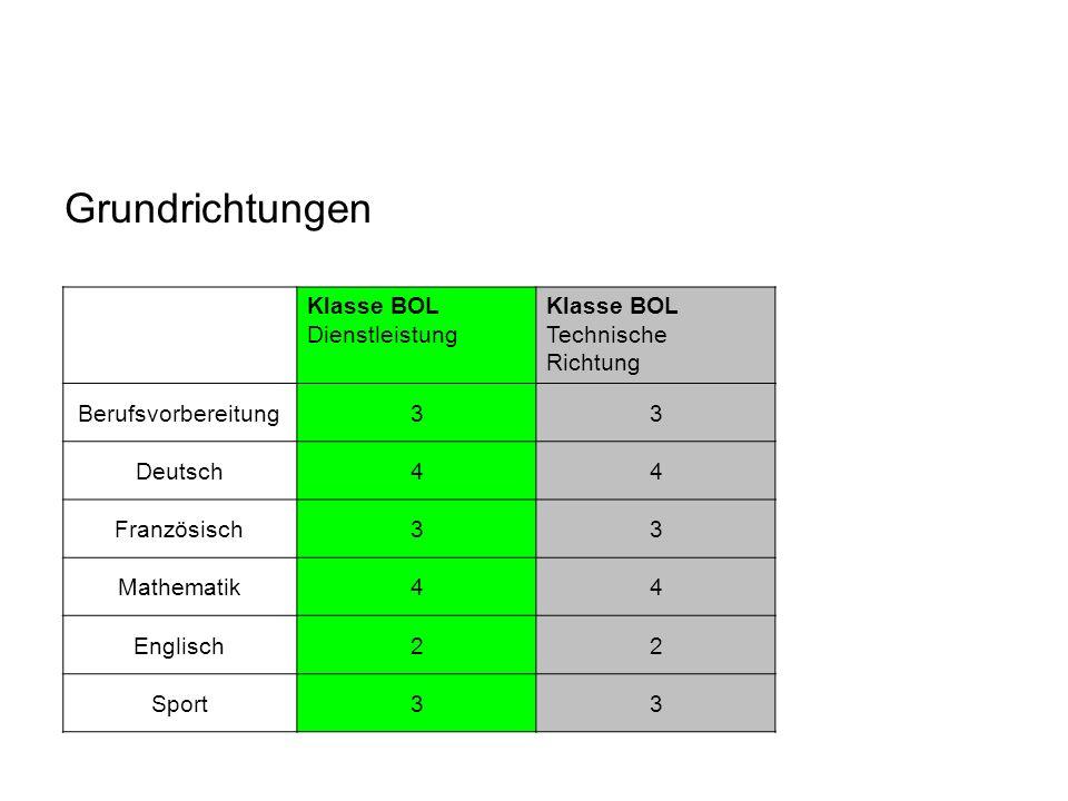 Grundrichtungen Klasse BOL Dienstleistung Klasse BOL Technische Richtung Berufsvorbereitung33 Deutsch44 Französisch33 Mathematik44 Englisch22 Sport33