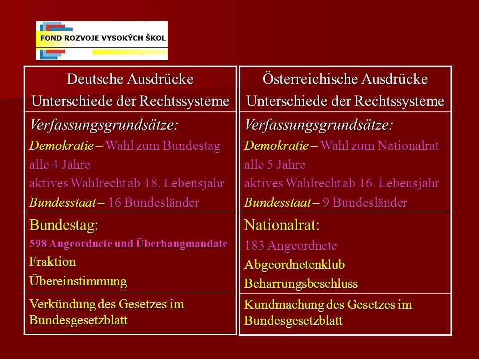 Deutsche Ausdrücke Unterschiede der Rechtssysteme Verfassungsgrundsätze: Demokratie – Wahl zum Bundestag alle 4 Jahre aktives Wahlrecht ab 18.
