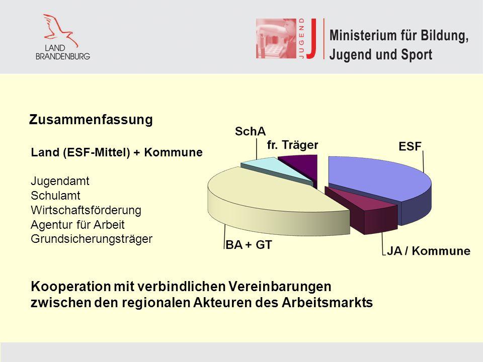 Zusammenfassung Land (ESF-Mittel) + Kommune Jugendamt Schulamt Wirtschaftsförderung Agentur für Arbeit Grundsicherungsträger Kooperation mit verbindli