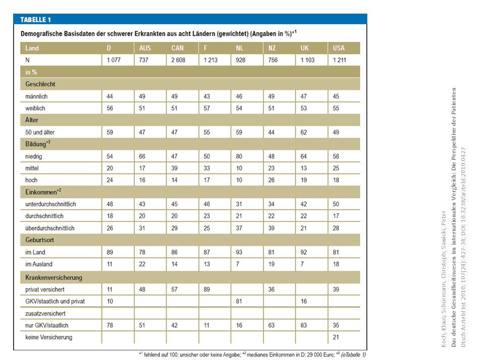 Koch, Klaus; Schürmann, Christoph; Sawicki, Peter Das deutsche Gesundheitswesen im internationalen Vergleich: Die Perspektive der Patienten Dtsch Arztebl Int 2010; 107(24): 427-34; DOI: 10.3238/arztebl.2010.0427