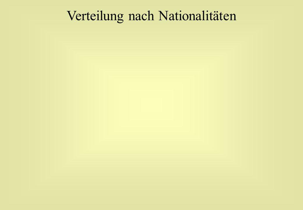 Verteilung nach Nationalitäten