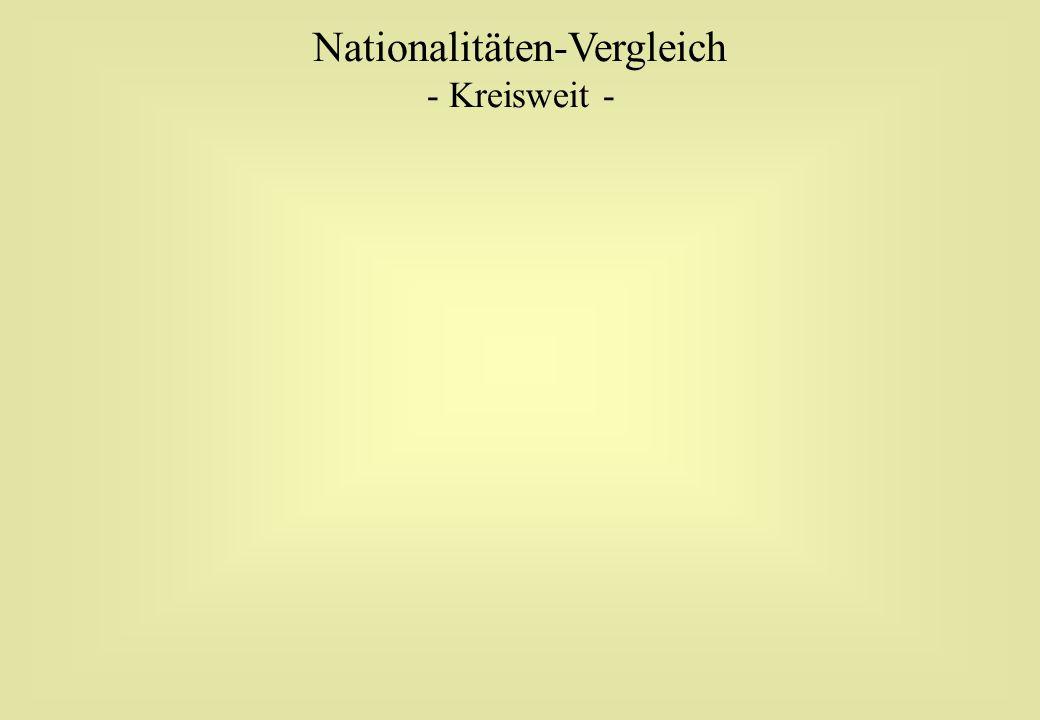 Nationalitäten-Vergleich - Kreisweit -