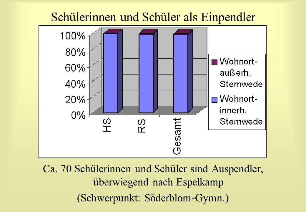 Ca. 70 Schülerinnen und Schüler sind Auspendler, überwiegend nach Espelkamp (Schwerpunkt: Söderblom-Gymn.)
