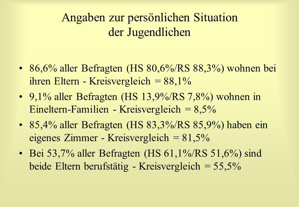 Angaben zur persönlichen Situation der Jugendlichen 86,6% aller Befragten (HS 80,6%/RS 88,3%) wohnen bei ihren Eltern - Kreisvergleich = 88,1% 9,1% aller Befragten (HS 13,9%/RS 7,8%) wohnen in Eineltern-Familien - Kreisvergleich = 8,5% 85,4% aller Befragten (HS 83,3%/RS 85,9%) haben ein eigenes Zimmer - Kreisvergleich = 81,5% Bei 53,7% aller Befragten (HS 61,1%/RS 51,6%) sind beide Eltern berufstätig - Kreisvergleich = 55,5%