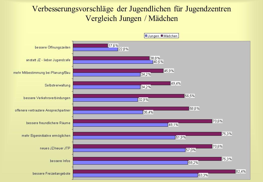 Verbesserungsvorschläge der Jugendlichen für Jugendzentren Vergleich Jungen / Mädchen