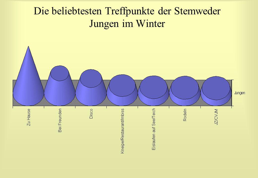 Die beliebtesten Treffpunkte der Stemweder Jungen im Winter