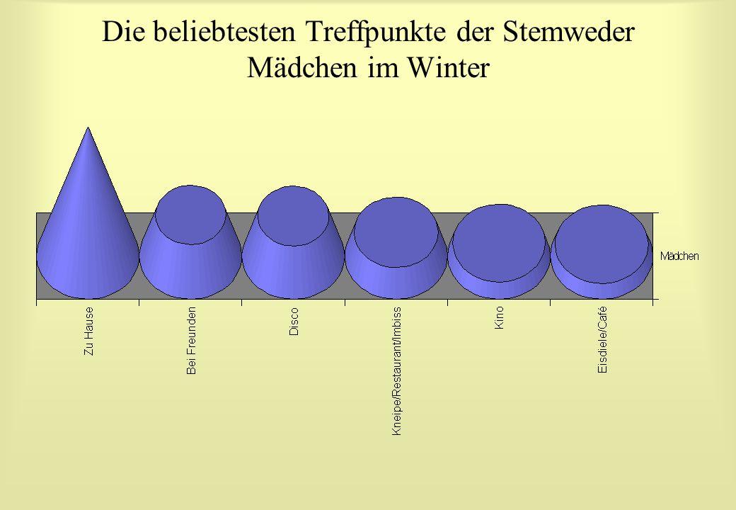 Die beliebtesten Treffpunkte der Stemweder Mädchen im Winter