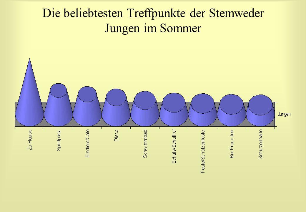 Die beliebtesten Treffpunkte der Stemweder Jungen im Sommer