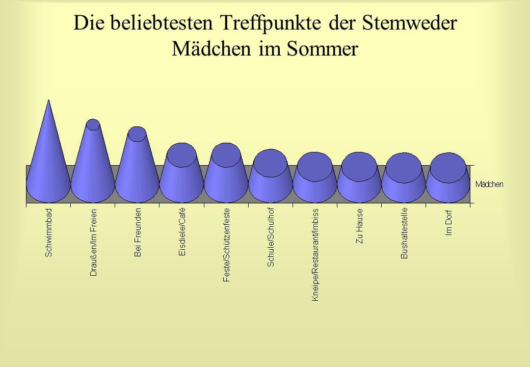Die beliebtesten Treffpunkte der Stemweder Mädchen im Sommer