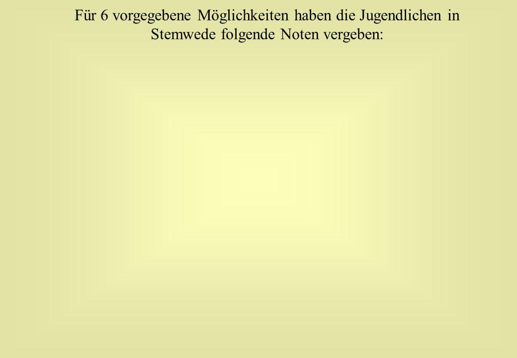 Für 6 vorgegebene Möglichkeiten haben die Jugendlichen in Stemwede folgende Noten vergeben: