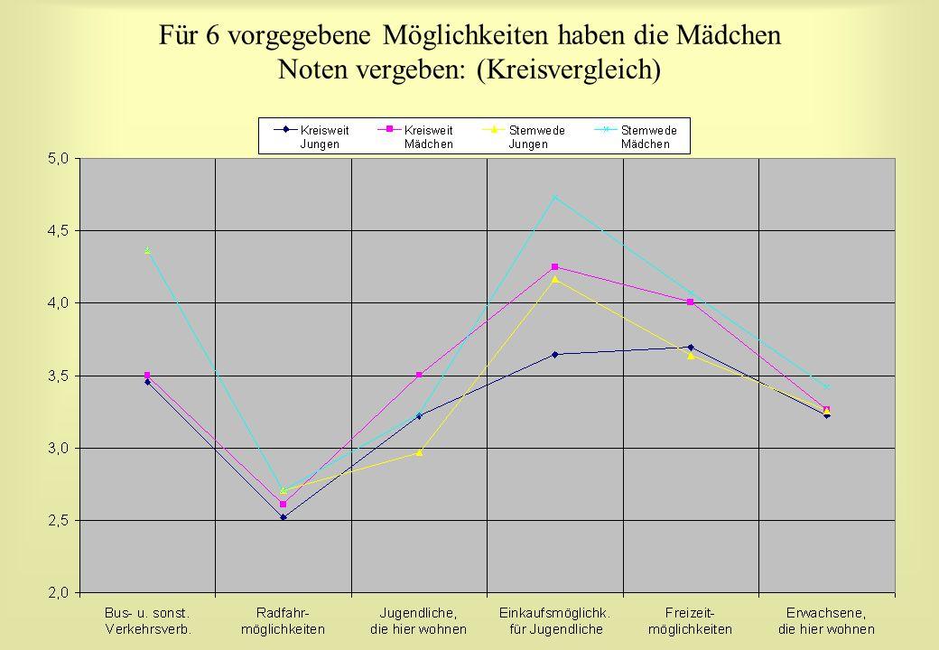 Für 6 vorgegebene Möglichkeiten haben die Mädchen Noten vergeben: (Kreisvergleich)