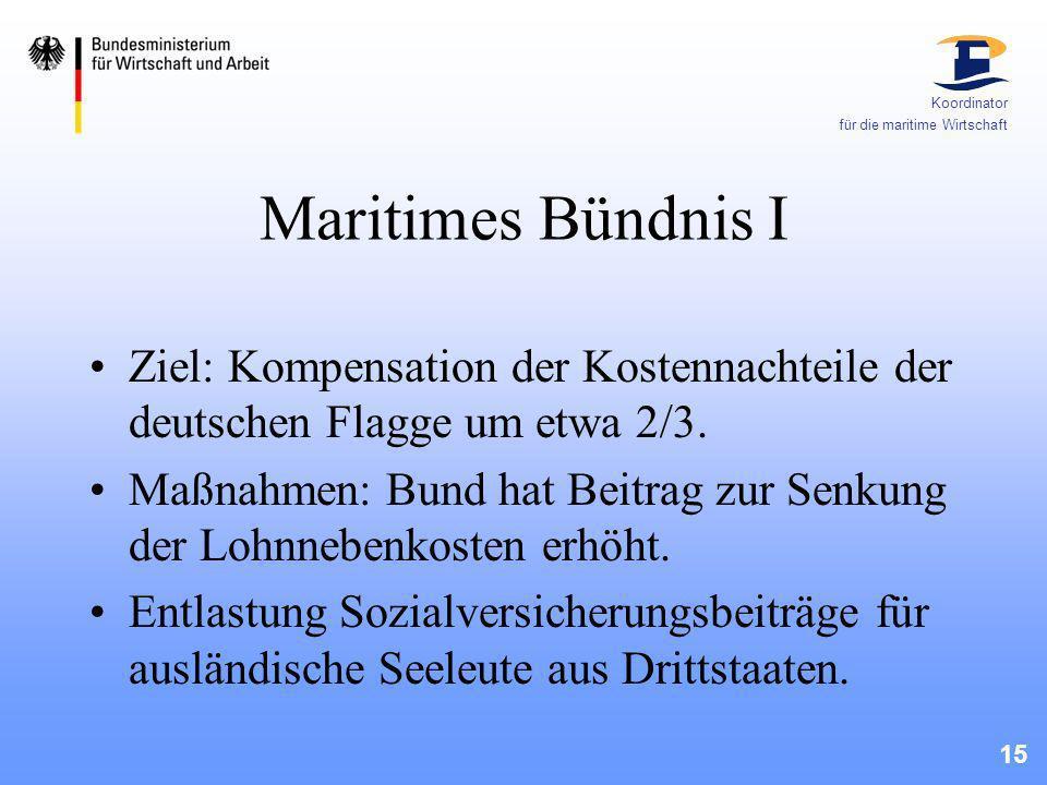 15 Koordinator für die maritime Wirtschaft Maritimes Bündnis I Ziel: Kompensation der Kostennachteile der deutschen Flagge um etwa 2/3. Maßnahmen: Bun