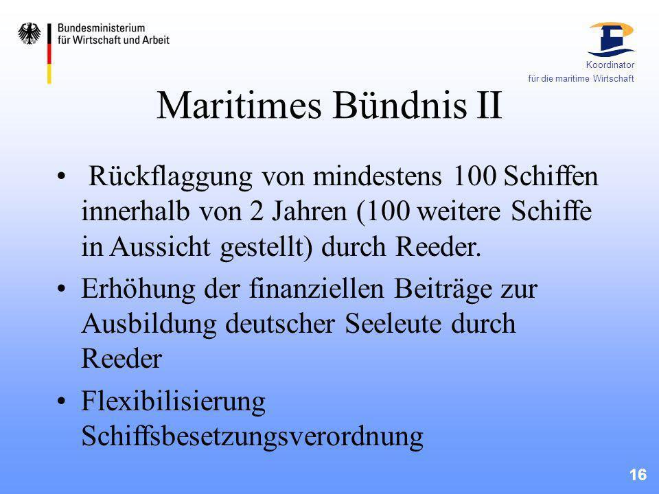 17 Koordinator für die maritime Wirtschaft Umsetzungsstand Maritimes Bündnis I Bund hat Haushaltsvoraussetzungen geschaffen (BMVBW) Entlastung Sozialversicherung im Gesetzespaket Hartz III umgesetzt (BMGS, BMWA, SeeBG)