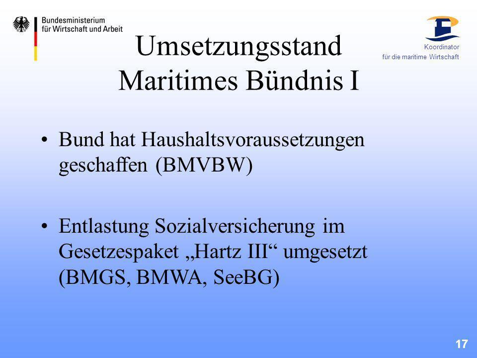 17 Koordinator für die maritime Wirtschaft Umsetzungsstand Maritimes Bündnis I Bund hat Haushaltsvoraussetzungen geschaffen (BMVBW) Entlastung Sozialv