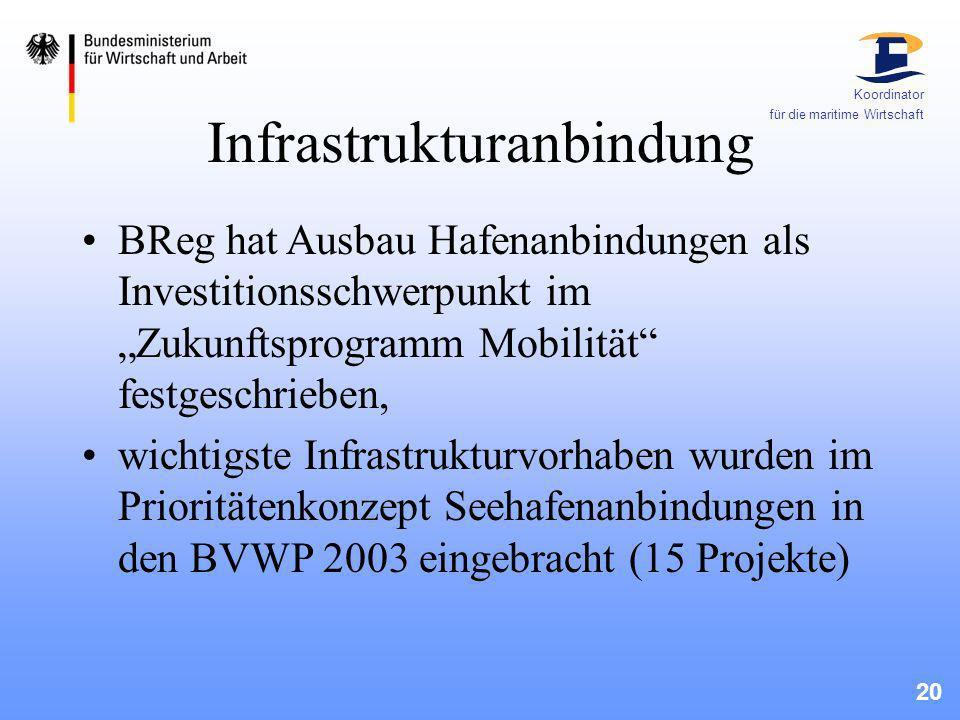 20 Koordinator für die maritime Wirtschaft Infrastrukturanbindung BReg hat Ausbau Hafenanbindungen als Investitionsschwerpunkt im Zukunftsprogramm Mob