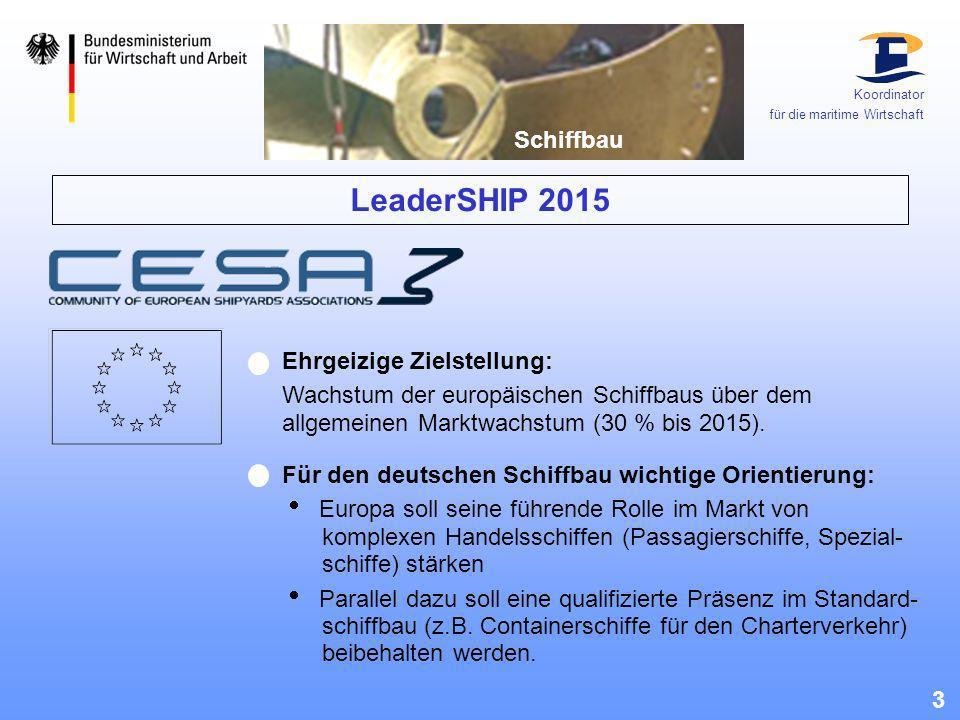 LeaderSHIP 2015 3 Ehrgeizige Zielstellung: Wachstum der europäischen Schiffbaus über dem allgemeinen Marktwachstum (30 % bis 2015). Für den deutschen
