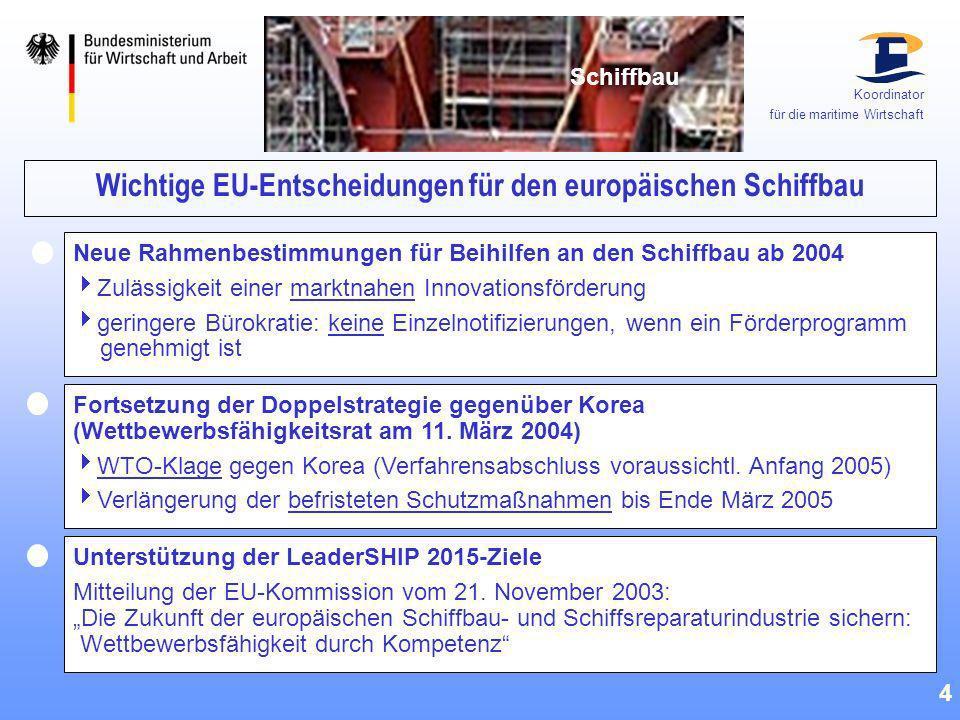 OECD-Schiffbauübereinkommen 5 Ziel: Herstellung fairer Wettbewerbsbedingungen auf dem Schiffbauweltmarkt Grund: Wettbewerbsverzerrungen durch Subventionen und Preisdumping Lösung: - Abbau von Stützungsmaßnahmen - Verbot schädigender Preisgestaltung - Streitschlichtungsverfahren Abschluss geplant bis Ende 2005 Koordinator für die maritime Wirtschaft Schiffbau