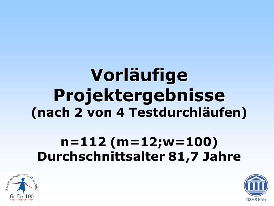 Vorläufige Projektergebnisse (nach 2 von 4 Testdurchläufen) n=112 (m=12;w=100) Durchschnittsalter 81,7 Jahre