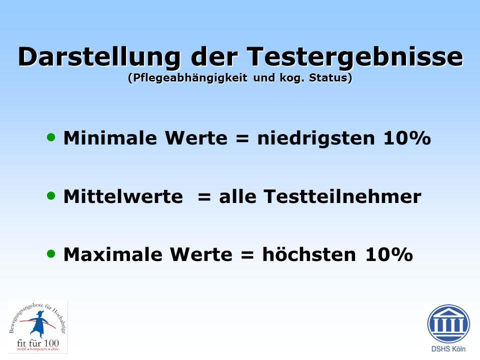 Darstellung der Testergebnisse (Pflegeabhängigkeit und kog. Status) Minimale Werte = niedrigsten 10% Mittelwerte = alle Testteilnehmer Maximale Werte