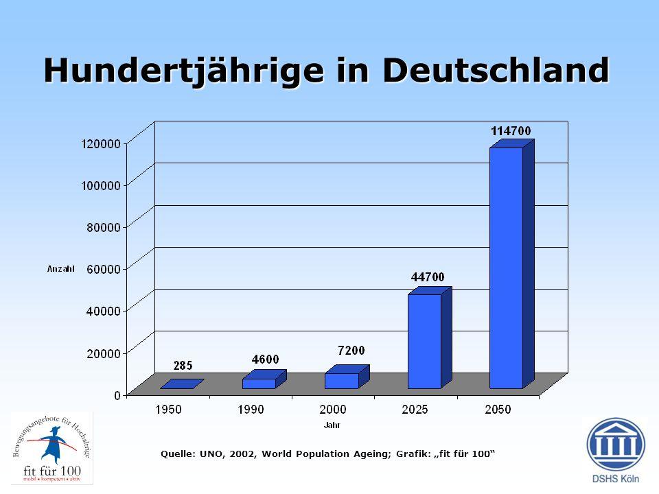 Hundertjährige in Deutschland Quelle: UNO, 2002, World Population Ageing; Grafik: fit für 100