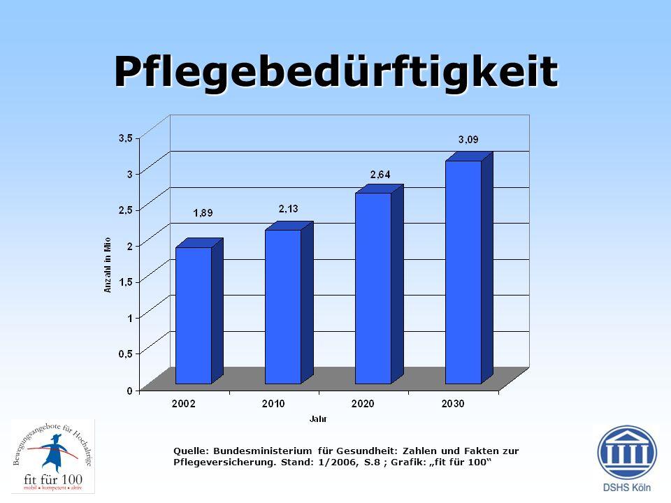 Pflegebedürftigkeit Quelle: Bundesministerium für Gesundheit: Zahlen und Fakten zur Pflegeversicherung. Stand: 1/2006, S.8 ; Grafik: fit für 100