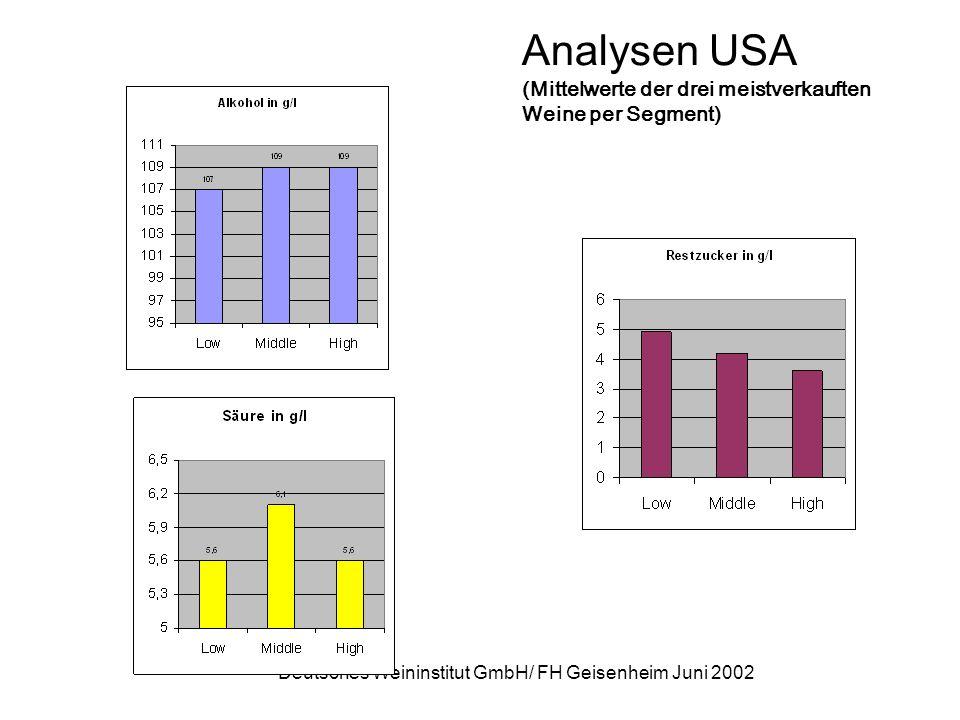 Deutsches Weininstitut GmbH/ FH Geisenheim Juni 2002 Analysen USA (Mittelwerte der drei meistverkauften Weine per Segment)