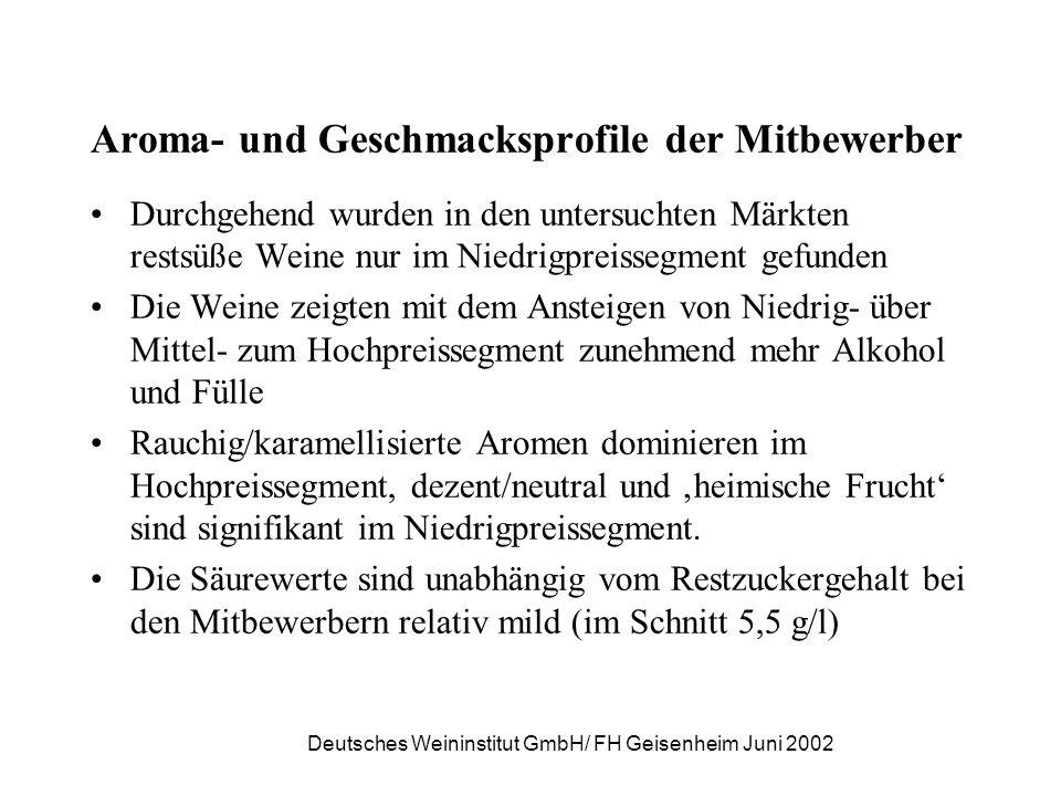 Deutsches Weininstitut GmbH/ FH Geisenheim Juni 2002 Aroma- und Geschmacksprofile der Mitbewerber Durchgehend wurden in den untersuchten Märkten rests