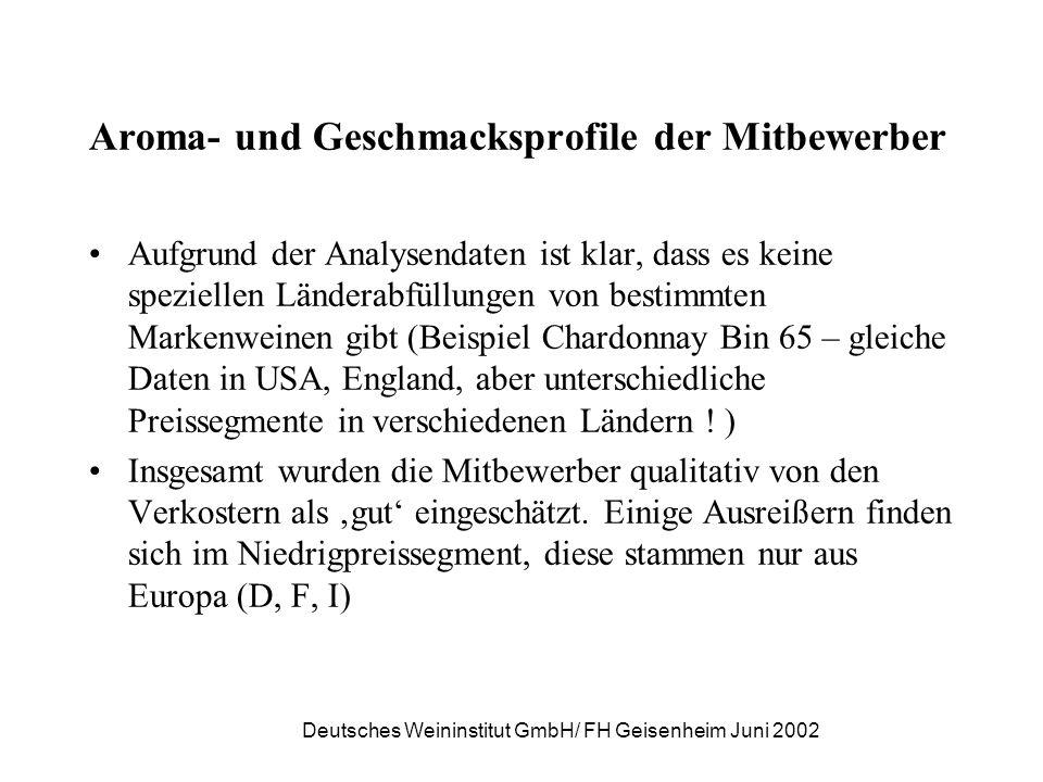 Deutsches Weininstitut GmbH/ FH Geisenheim Juni 2002 Aroma- und Geschmacksprofile der Mitbewerber Aufgrund der Analysendaten ist klar, dass es keine s