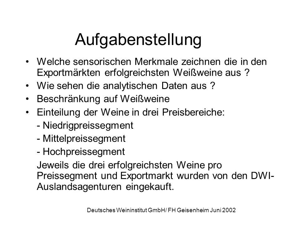 Deutsches Weininstitut GmbH/ FH Geisenheim Juni 2002 Aufgabenstellung Welche sensorischen Merkmale zeichnen die in den Exportmärkten erfolgreichsten W