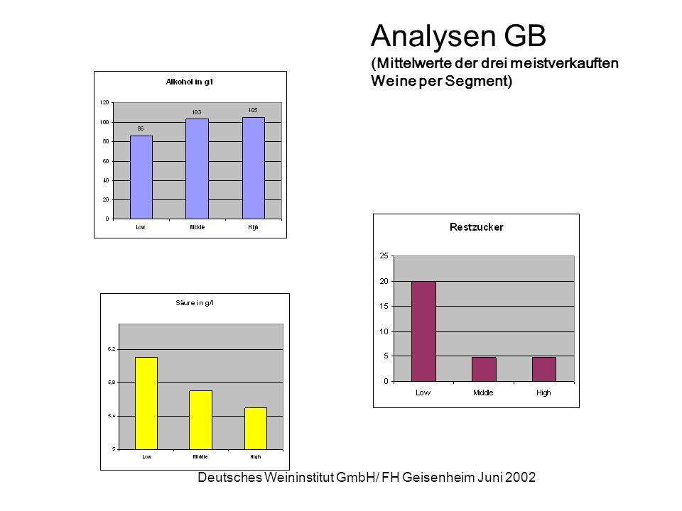 Deutsches Weininstitut GmbH/ FH Geisenheim Juni 2002 Analysen GB (Mittelwerte der drei meistverkauften Weine per Segment)