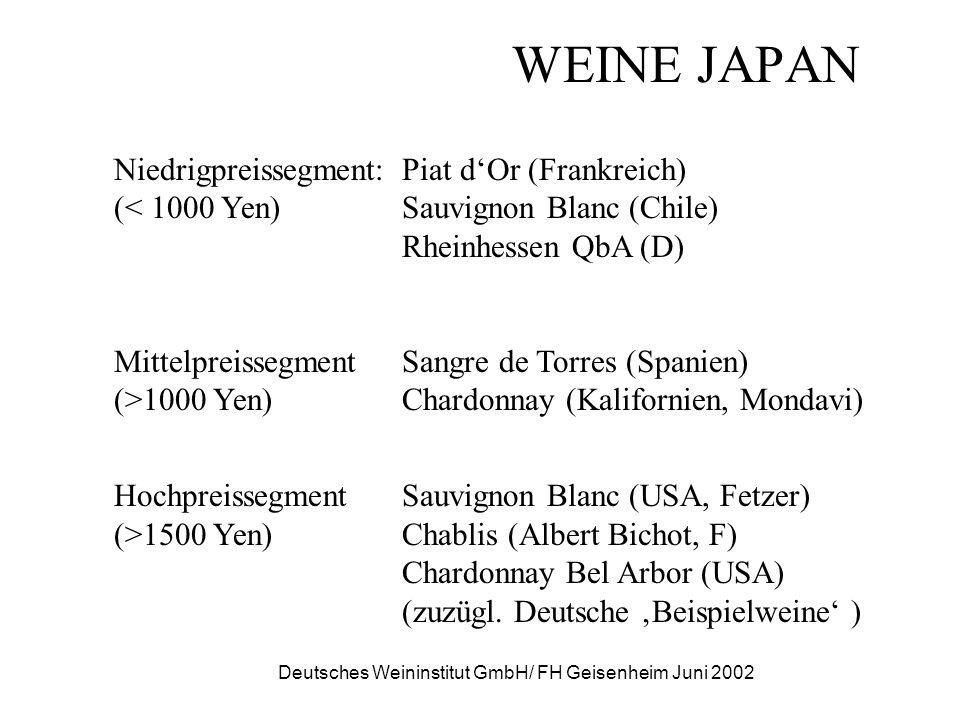 Deutsches Weininstitut GmbH/ FH Geisenheim Juni 2002 WEINE JAPAN Niedrigpreissegment:Piat dOr (Frankreich) (< 1000 Yen)Sauvignon Blanc (Chile) Rheinhe