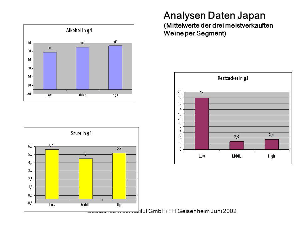 Deutsches Weininstitut GmbH/ FH Geisenheim Juni 2002 Analysen Daten Japan (Mittelwerte der drei meistverkauften Weine per Segment)