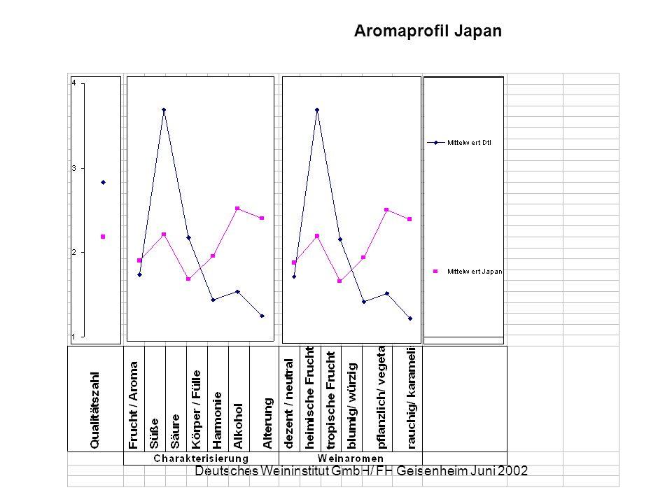 Deutsches Weininstitut GmbH/ FH Geisenheim Juni 2002 Aromaprofil Japan