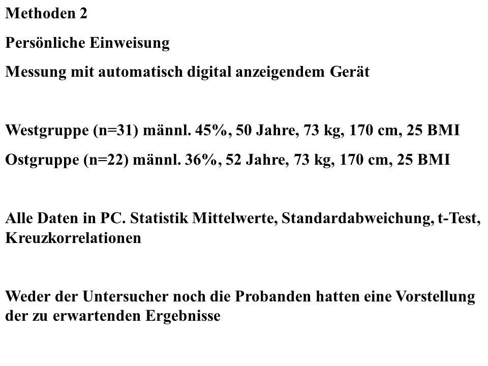 Methoden 2 Persönliche Einweisung Messung mit automatisch digital anzeigendem Gerät Westgruppe (n=31) männl. 45%, 50 Jahre, 73 kg, 170 cm, 25 BMI Ostg