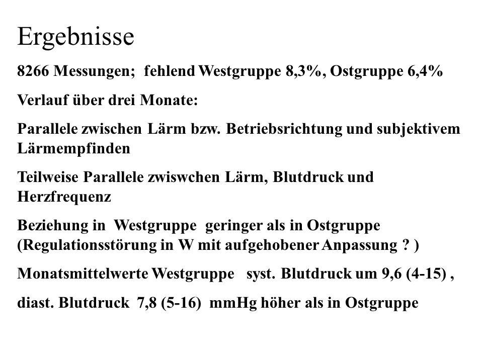 Ergebnisse 8266 Messungen; fehlend Westgruppe 8,3%, Ostgruppe 6,4% Verlauf über drei Monate: Parallele zwischen Lärm bzw.