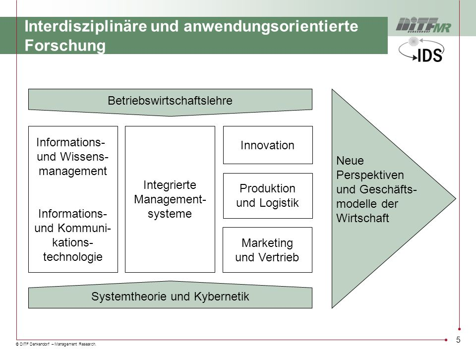 © DITF Denkendorf – Management Research. 5 Interdisziplinäre und anwendungsorientierte Forschung Systemtheorie und Kybernetik Betriebswirtschaftslehre