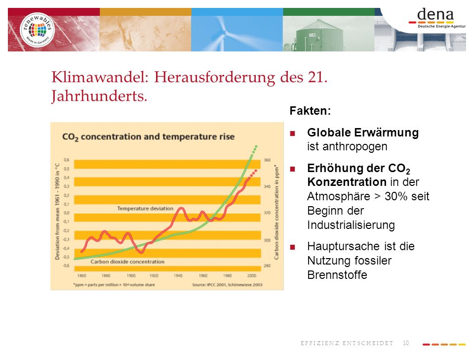 10 E F F I Z I E N Z E N T S C H E I D E T Klimawandel: Herausforderung des 21. Jahrhunderts. Fakten: Globale Erwärmung ist anthropogen Erhöhung der C