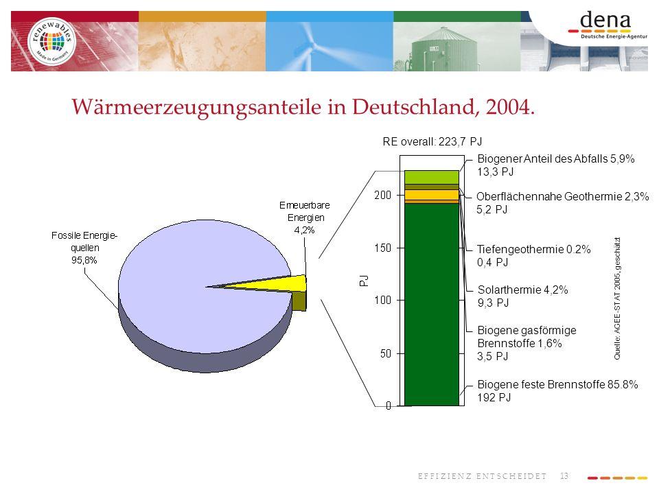 13 E F F I Z I E N Z E N T S C H E I D E T Biogene feste Brennstoffe 85.8% 192 PJ Solarthermie 4,2% 9,3 PJ Biogener Anteil des Abfalls 5,9% 13,3 PJ Bi