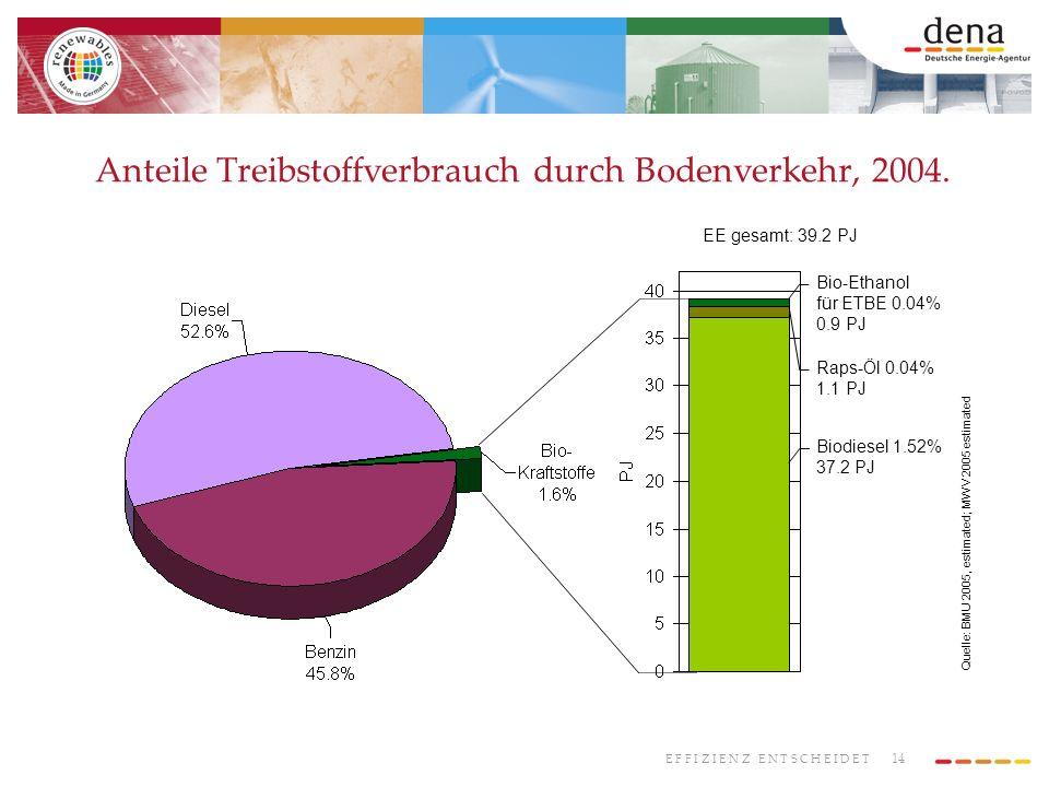 14 E F F I Z I E N Z E N T S C H E I D E T Anteile Treibstoffverbrauch durch Bodenverkehr, 2004. Biodiesel 1.52% 37.2 PJ Raps-Öl 0.04% 1.1 PJ Bio-Etha