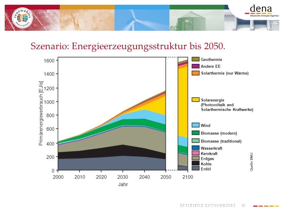 16 E F F I Z I E N Z E N T S C H E I D E T Szenario: Energieerzeugungsstruktur bis 2050. Quelle: BMU 600 800 1000 1200 1400 1600 400 200 0 Jahr Primär