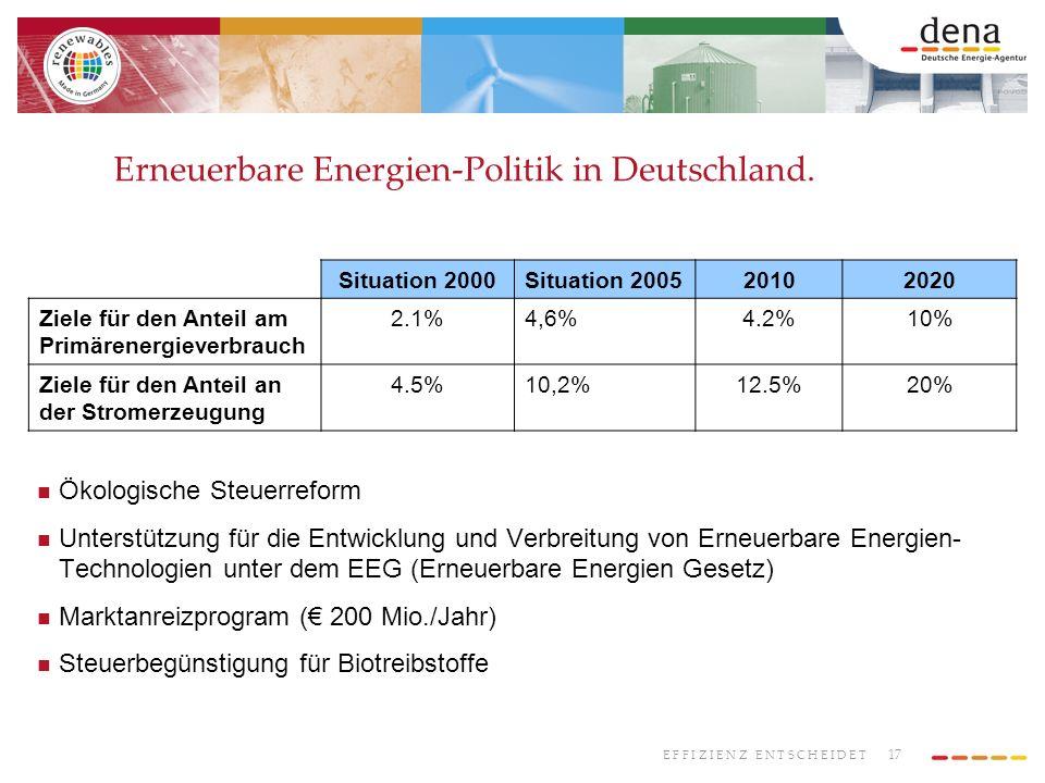 17 E F F I Z I E N Z E N T S C H E I D E T Ökologische Steuerreform Unterstützung für die Entwicklung und Verbreitung von Erneuerbare Energien- Technologien unter dem EEG (Erneuerbare Energien Gesetz) Marktanreizprogram ( 200 Mio./Jahr) Steuerbegünstigung für Biotreibstoffe Situation 2000Situation 200520102020 Ziele für den Anteil am Primärenergieverbrauch 2.1%4,6%4.2%10% Ziele für den Anteil an der Stromerzeugung 4.5%10,2%12.5%20% Erneuerbare Energien-Politik in Deutschland.