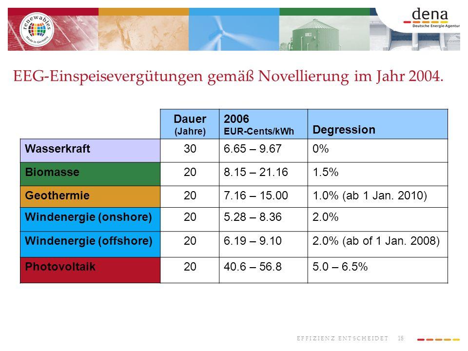18 E F F I Z I E N Z E N T S C H E I D E T EEG-Einspeisevergütungen gemäß Novellierung im Jahr 2004. Dauer (Jahre) 2006 EUR-Cents/kWh Degression Wasse
