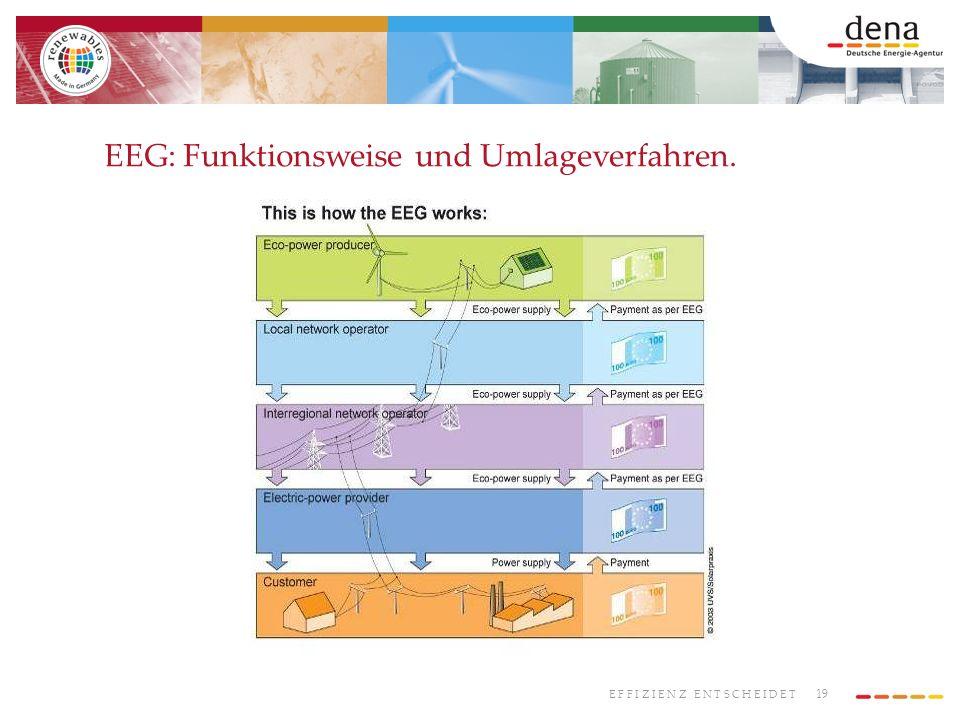 19 E F F I Z I E N Z E N T S C H E I D E T EEG: Funktionsweise und Umlageverfahren.
