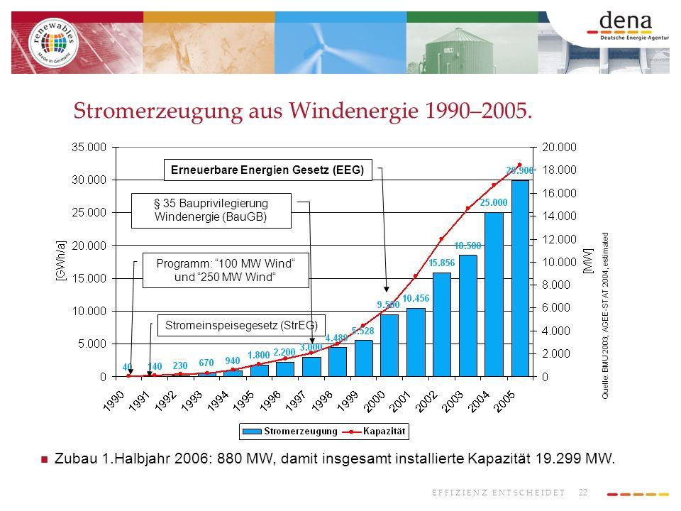 22 E F F I Z I E N Z E N T S C H E I D E T Stromerzeugung aus Windenergie 1990–2005. Quelle: BMU 2003; AGEE-STAT 2004, estimated Stromeinspeisegesetz