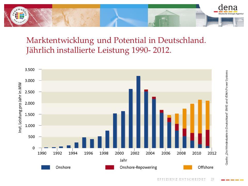 23 E F F I Z I E N Z E N T S C H E I D E T Marktentwicklung und Potential in Deutschland. Jährlich installierte Leistung 1990- 2012. Quelle: Die Windi