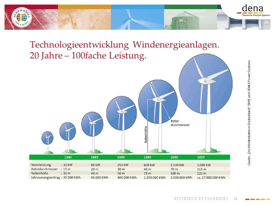 24 E F F I Z I E N Z E N T S C H E I D E T Technologieentwicklung Windenergieanlagen. 20 Jahre – 100fache Leistung. Quelle: Die Windindustrie in Deuts
