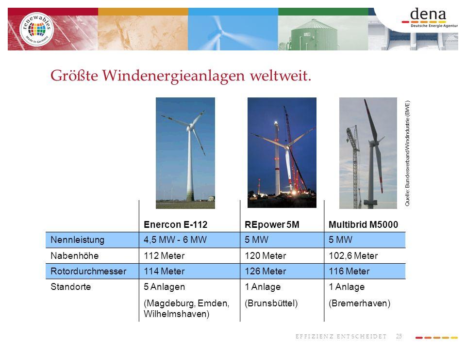 25 E F F I Z I E N Z E N T S C H E I D E T Größte Windenergieanlagen weltweit. Enercon E-112REpower 5MMultibrid M5000 Nennleistung4,5 MW - 6 MW5 MW Na