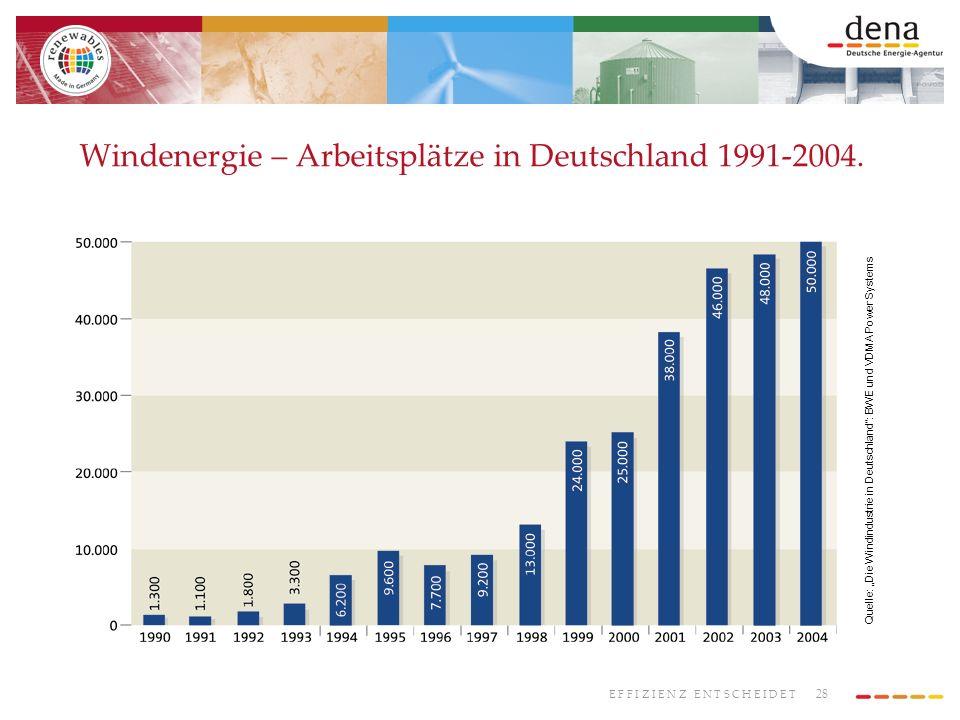 28 E F F I Z I E N Z E N T S C H E I D E T Windenergie – Arbeitsplätze in Deutschland 1991-2004. Quelle: Die Windindustrie in Deutschland: BWE und VDM