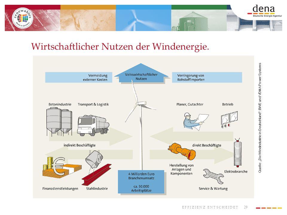 29 E F F I Z I E N Z E N T S C H E I D E T Wirtschaftlicher Nutzen der Windenergie. Quelle: Die Windindustrie in Deutschland: BWE und VDMA Power Syste